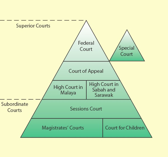 english court structure essay Supreme court case essay 1 the abasic structure for organizing yourinformation might be as follows english español.