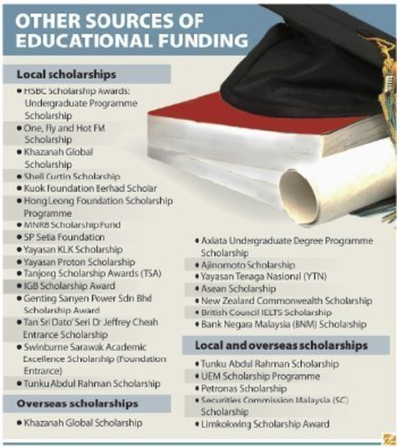 Petition to Federal Government on JPA Scholarships